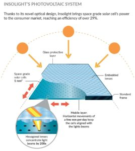 Insolight Photovoltaic System